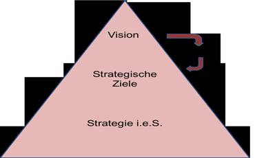 Grafik - Strategieverständnis